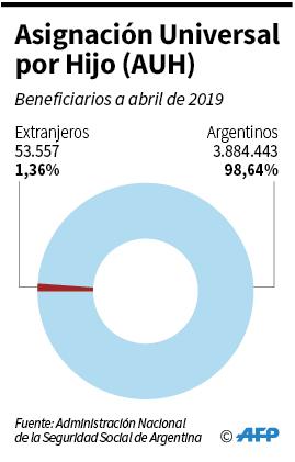 Es falso que casi la mitad de los beneficiarios de programas sociales sean extranjeros - Imagen 2