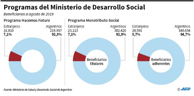 Es falso que casi la mitad de los beneficiarios de programas sociales sean extranjeros - Imagen 3